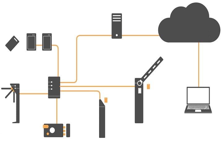 Монтаж систем контроля и управления доступом (СКУД)