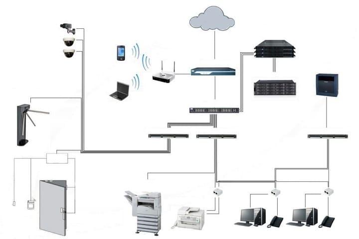 Монтаж структурированных кабельных систем (СКС)